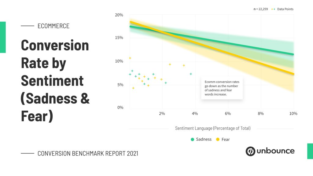 Conversion rate by sentiment