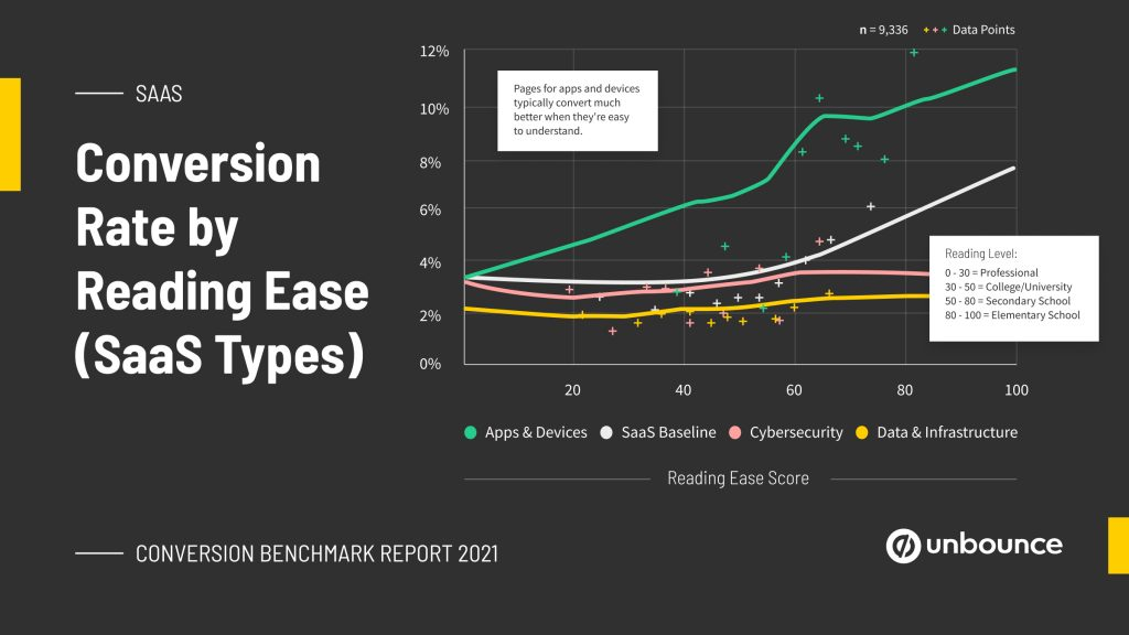 Conversion rate by ease of reading